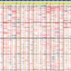 とあるホールの3月度全差枚数集計_1