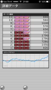 ハッピージャグラー設定6|のスランプグラフと、最大はまり_6