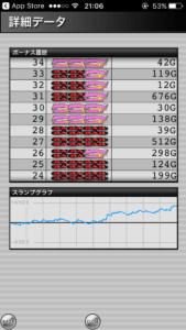ハッピージャグラー設定6|のスランプグラフと、最大はまり_8
