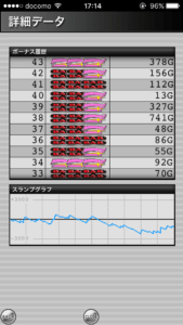 ハッピージャグラー設定4 のスランプグラフ、最大ハマリゲーム数、挙動