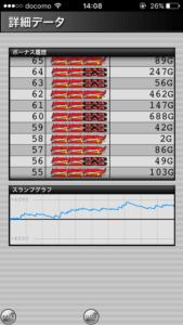 ミラクルジャグラー設定5|のスランプグラフ、最大ハマリゲーム数、挙動