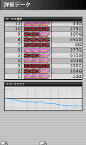 ハッピージャグラー設定1|のスランプグラフ、最大ハマリゲーム数、挙動
