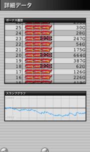 みんなのジャグラー 設定3|スランプグラフの特徴や挙動とハマリ、設定判別と設定差のデータ-チェリー確率 ぶどう確率 設定差 設定3 シミュレーション みんなのジャグラー 差枚数 データ 挙動 パチスロ スランプグラフ ジャグラー-IMG 4874 179x300