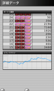 ハッピージャグラー 設定4|スランプグラフの特徴や挙動とハマリ、設定判別と設定差のデータ!4だと勝てる?-設定差 設定4 シミュレーション ハッピージャグラー 挙動 パチスロ スランプグラフ ジャグラー-IMG 6092 179x300