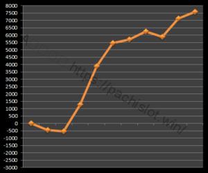 絆設定5|グラフと挙動、スルー回数、大当たり履歴、出玉とハマリ|バジリスク絆設定5-バジリスク絆, 設定5, 挙動, スランプグラフ-IMG 1459 300x250