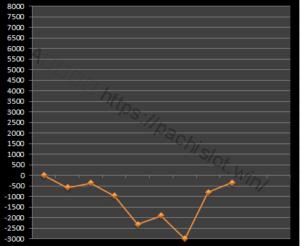 絆設定5|グラフと挙動、スルー回数、大当たり履歴、出玉とハマリ|バジリスク絆設定5-バジリスク絆, 設定5, 挙動, スランプグラフ-IMG 1506 300x246
