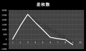 絆設定1|グラフと挙動、スルー回数、大当たり履歴、出玉とハマリ|バジリスク絆設定1-バジリスク絆, 設定1, 挙動, スランプグラフ-kizuna1 2 300x179