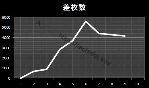 スランプグラフ 絆2 設定6