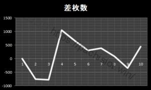 絆設定3|グラフと挙動、スルー回数、大当たり履歴、出玉とハマリ|バジリスク絆設定3-バジリスク絆, 設定3, 挙動, スランプグラフ-kizuna3 1 300x180