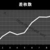 絆設定2|グラフと挙動、スルー回数、大当たり履歴、出玉とハマリ|バジリスク絆設定2-バジリスク絆, 設定2, 挙動, スランプグラフ-kizuna3 2 100x100