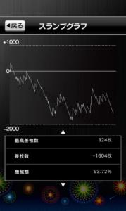 ハナビ HANABI パチスロ スロット 設定5 スランプグラフの波と挙動や設定差データ、全大当たり履歴!-設定差, 設定判別, 設定5, 挙動, 差枚数, パチスロスロット:HANABI(2015), パチスロ, データ, スランプグラフ, シミュレーション, Aタイプ(ノーマル機)-IMG 7137 179x300