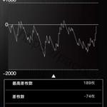 ハナビ HANABI パチスロ スロット 設定2 スランプグラフの波と挙動や設定差データ、全大当たり履歴!-パチスロスロット:HANABI(2015), 設定差, 設定2, シミュレーション, 差枚数, Aタイプ(ノーマル機), データ, 挙動, パチスロ, スランプグラフ, 設定判別-IMG 7156 150x150