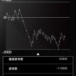 ハナビ HANABI パチスロ スロット 設定2 スランプグラフの波と挙動や設定差データ、全大当たり履歴!-パチスロスロット:HANABI(2015), 設定差, 設定2, シミュレーション, 差枚数, Aタイプ(ノーマル機), データ, 挙動, パチスロ, スランプグラフ, 設定判別-IMG 7164 150x150