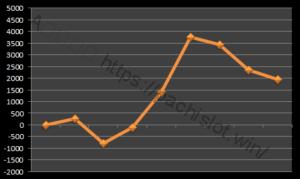 【ハーデス設定4】グラフや設定差、設定判別と勝率は?4台分のデータ!アナザーゴッドハーデス設定4-設定差, 設定判別, 設定4, 挙動, パチスロ, シミュレーション, アナザーゴッドハーデス奪われたZEUS-IMG 0052 300x179