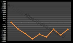 【ハーデス設定3】グラフや設定差、設定判別と勝率は?3台分のデータ!アナザーゴッドハーデス設定3-アナザーゴッドハーデス奪われたZEUS, 設定差, 設定3, シミュレーション, 挙動, パチスロ, 設定判別-IMG 0153 300x179