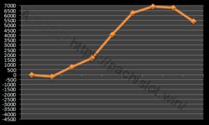【ハーデス設定3】グラフや設定差、設定判別と勝率は?3台分のデータ!アナザーゴッドハーデス設定3-アナザーゴッドハーデス奪われたZEUS, 設定差, 設定3, シミュレーション, 挙動, パチスロ, 設定判別-IMG 0206 300x180