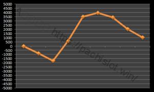 【ハーデス設定2】グラフや設定差、設定判別と勝率は?3台分のデータ!5千枚超え!アナザーゴッドハーデス設定2-アナザーゴッドハーデス奪われたZEUS, 設定差, 設定2, シミュレーション, 挙動, パチスロ, 設定判別-IMG 0256 300x179