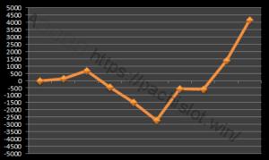 【ハーデス設定2】グラフや設定差、設定判別と勝率は?3台分のデータ!5千枚超え!アナザーゴッドハーデス設定2-アナザーゴッドハーデス奪われたZEUS, 設定差, 設定2, シミュレーション, 挙動, パチスロ, 設定判別-IMG 0280 300x179