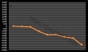 【ハーデス設定1】グラフや設定差、設定判別と勝率は?3台分のデータ!アナザーゴッドハーデス設定1-アナザーゴッドハーデス奪われたZEUS, 設定差, 設定1, シミュレーション, 挙動, パチスロ, 設定判別-IMG 0337 300x179