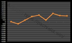 【ハーデス設定1】グラフや設定差、設定判別と勝率は?3台分のデータ!アナザーゴッドハーデス設定1-アナザーゴッドハーデス奪われたZEUS, 設定差, 設定1, シミュレーション, 挙動, パチスロ, 設定判別-IMG 0362 300x179