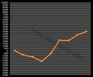 【ゴッド凱旋設定6】グラフや設定差、設定判別と勝率は?6台分のデータ!ミリオンゴッド神々の凱旋設定6-ミリオンゴッド神々の凱旋, 設定差, シミュレーション, 挙動, パチスロ, 設定6, 設定判別-IMG 0389 300x250