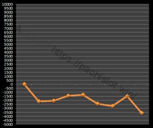 【ゴッド凱旋設定6】グラフや設定差、設定判別と勝率は?6台分のデータ!ミリオンゴッド神々の凱旋設定6-ミリオンゴッド神々の凱旋, 設定差, シミュレーション, 挙動, パチスロ, 設定6, 設定判別-IMG 0423 300x250