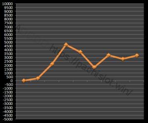 【ゴッド凱旋設定6】グラフや設定差、設定判別と勝率は?6台分のデータ!ミリオンゴッド神々の凱旋設定6-ミリオンゴッド神々の凱旋, 設定差, シミュレーション, 挙動, パチスロ, 設定6, 設定判別-IMG 0453 300x249