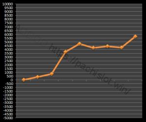 【ゴッド凱旋設定6】グラフや設定差、設定判別と勝率は?6台分のデータ!ミリオンゴッド神々の凱旋設定6-ミリオンゴッド神々の凱旋, 設定差, シミュレーション, 挙動, パチスロ, 設定6, 設定判別-IMG 0539 300x250