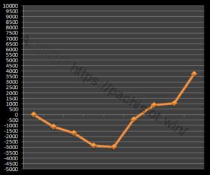 【ゴッド凱旋設定6】グラフや設定差、設定判別と勝率は?6台分のデータ!ミリオンゴッド神々の凱旋設定6-ミリオンゴッド神々の凱旋, 設定差, シミュレーション, 挙動, パチスロ, 設定6, 設定判別-IMG 0639 300x250