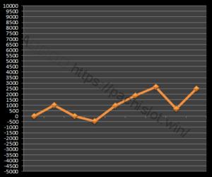 【ゴッド凱旋設定5】グラフや設定差、設定判別と勝率、万枚は?5台分のデータ!ミリオンゴッド神々の凱旋設定5-ミリオンゴッド神々の凱旋, 設定差, 設定5, シミュレーション, 挙動, パチスロ, 設定判別-IMG 0672 300x250