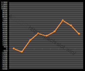 【ゴッド凱旋設定5】グラフや設定差、設定判別と勝率、万枚は?5台分のデータ!ミリオンゴッド神々の凱旋設定5-ミリオンゴッド神々の凱旋, 設定差, 設定5, シミュレーション, 挙動, パチスロ, 設定判別-IMG 0739 300x251