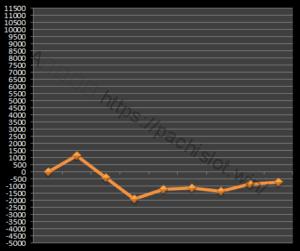 【ゴッド凱旋設定5】グラフや設定差、設定判別と勝率、万枚は?5台分のデータ!ミリオンゴッド神々の凱旋設定5-ミリオンゴッド神々の凱旋, 設定差, 設定5, シミュレーション, 挙動, パチスロ, 設定判別-IMG 0806 300x251