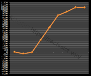 【ゴッド凱旋設定4】グラフや設定差、設定判別と勝率、万枚は?4台分のデータ!ミリオンゴッド神々の凱旋設定4-ミリオンゴッド神々の凱旋, 設定差, 設定4, シミュレーション, 挙動, パチスロ, 設定判別-IMG 0839 300x251