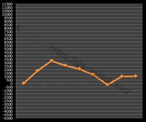 【ゴッド凱旋設定4】グラフや設定差、設定判別と勝率、万枚は?4台分のデータ!ミリオンゴッド神々の凱旋設定4-ミリオンゴッド神々の凱旋, 設定差, 設定4, シミュレーション, 挙動, パチスロ, 設定判別-IMG 0871 300x251