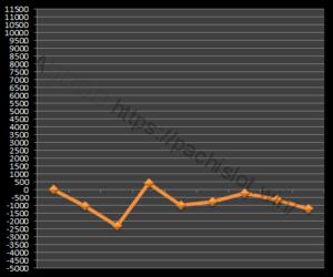 【ゴッド凱旋設定4】グラフや設定差、設定判別と勝率、万枚は?4台分のデータ!ミリオンゴッド神々の凱旋設定4-ミリオンゴッド神々の凱旋, 設定差, 設定4, シミュレーション, 挙動, パチスロ, 設定判別-IMG 0904 300x250
