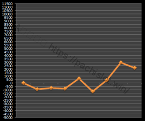 【ゴッド凱旋設定3】グラフや設定差、設定判別と勝率、勝てる?3台分のデータ!ミリオンゴッド神々の凱旋設定3-ミリオンゴッド神々の凱旋, 設定差, 設定3, シミュレーション, 挙動, パチスロ, 設定判別-IMG 1003 300x250