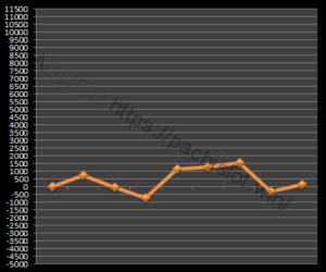 【ゴッド凱旋設定3】グラフや設定差、設定判別と勝率、勝てる?3台分のデータ!ミリオンゴッド神々の凱旋設定3-ミリオンゴッド神々の凱旋, 設定差, 設定3, シミュレーション, 挙動, パチスロ, 設定判別-IMG 1036 300x250