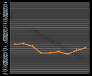 【GOD凱旋設定2】グラフや設定差、設定判別と勝率、勝てる?5台分のデータ!ミリオンゴッド神々の凱旋設定2-ミリオンゴッド神々の凱旋, 設定差, 設定2, シミュレーション, 挙動, パチスロ, 設定判別-IMG 1105 300x250