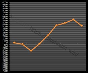 【GOD凱旋設定2】グラフや設定差、設定判別と勝率、勝てる?5台分のデータ!ミリオンゴッド神々の凱旋設定2-ミリオンゴッド神々の凱旋, 設定差, 設定2, シミュレーション, 挙動, パチスロ, 設定判別-IMG 1130 300x250