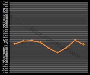【GOD凱旋設定2】グラフや設定差、設定判別と勝率、勝てる?5台分のデータ!ミリオンゴッド神々の凱旋設定2-ミリオンゴッド神々の凱旋, 設定差, 設定2, シミュレーション, 挙動, パチスロ, 設定判別-IMG 1157 300x250