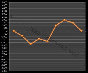 【GOD凱旋設定1】グラフや設定差、設定判別と勝率、死ぬ?6台分のデータ!ミリオンゴッド神々の凱旋設定1-ミリオンゴッド神々の凱旋, 設定差, 設定1, シミュレーション, 挙動, パチスロ, 設定判別-IMG 1208 300x249