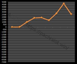 【GOD凱旋設定1】グラフや設定差、設定判別と勝率、死ぬ?6台分のデータ!ミリオンゴッド神々の凱旋設定1-ミリオンゴッド神々の凱旋, 設定差, 設定1, シミュレーション, 挙動, パチスロ, 設定判別-IMG 1234 300x249