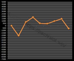 【GOD凱旋設定1】グラフや設定差、設定判別と勝率、死ぬ?6台分のデータ!ミリオンゴッド神々の凱旋設定1-ミリオンゴッド神々の凱旋, 設定差, 設定1, シミュレーション, 挙動, パチスロ, 設定判別-IMG 1260 300x250