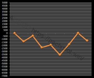 【GOD凱旋設定1】グラフや設定差、設定判別と勝率、死ぬ?6台分のデータ!ミリオンゴッド神々の凱旋設定1-設定差, 設定判別, 設定1, 挙動, ミリオンゴッド神々の凱旋, パチスロ, シミュレーション-IMG 1285 300x250
