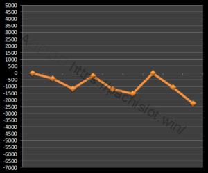 【GOD凱旋設定1】グラフや設定差、設定判別と勝率、死ぬ?6台分のデータ!ミリオンゴッド神々の凱旋設定1-ミリオンゴッド神々の凱旋, 設定差, 設定1, シミュレーション, 挙動, パチスロ, 設定判別-IMG 1311 300x250