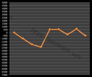 【GOD凱旋設定1】グラフや設定差、設定判別と勝率、死ぬ?6台分のデータ!ミリオンゴッド神々の凱旋設定1-ミリオンゴッド神々の凱旋, 設定差, 設定1, シミュレーション, 挙動, パチスロ, 設定判別-IMG 1337 300x250