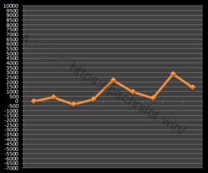 【ゴッド凱旋設定3】グラフや設定差、設定判別と勝率、勝てる?3台分のデータ!ミリオンゴッド神々の凱旋設定3-ミリオンゴッド神々の凱旋, 設定差, 設定3, シミュレーション, 挙動, パチスロ, 設定判別-IMG 1363 300x249
