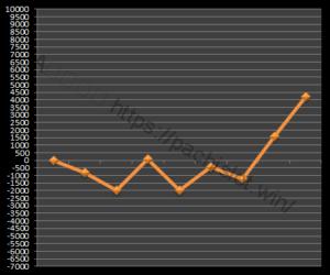 【ゴッド凱旋設定3】グラフや設定差、設定判別と勝率、勝てる?3台分のデータ!ミリオンゴッド神々の凱旋設定3-ミリオンゴッド神々の凱旋, 設定差, 設定3, シミュレーション, 挙動, パチスロ, 設定判別-IMG 1389 300x250