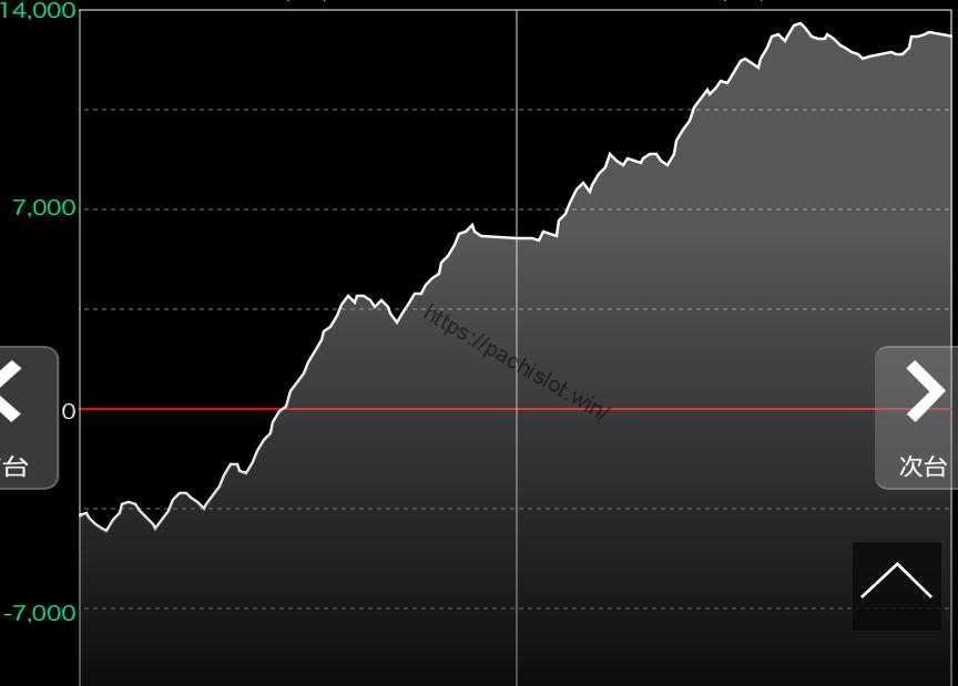 実機バジリスク絆設定6、2日間スランプグラフ
