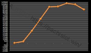 【ハーデス設定5】グラフや設定差、設定判別と勝率は?5台分のデータ!万枚超え!アナザーゴッドハーデス設定5-アナザーゴッドハーデス奪われたZEUS, 設定差, 設定5, シミュレーション, 挙動, パチスロ, 設定判別-IMG 9321 300x177